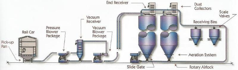 Dilute Phase Systems