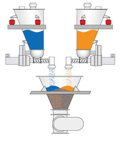 Loss-In-Weight Batching System